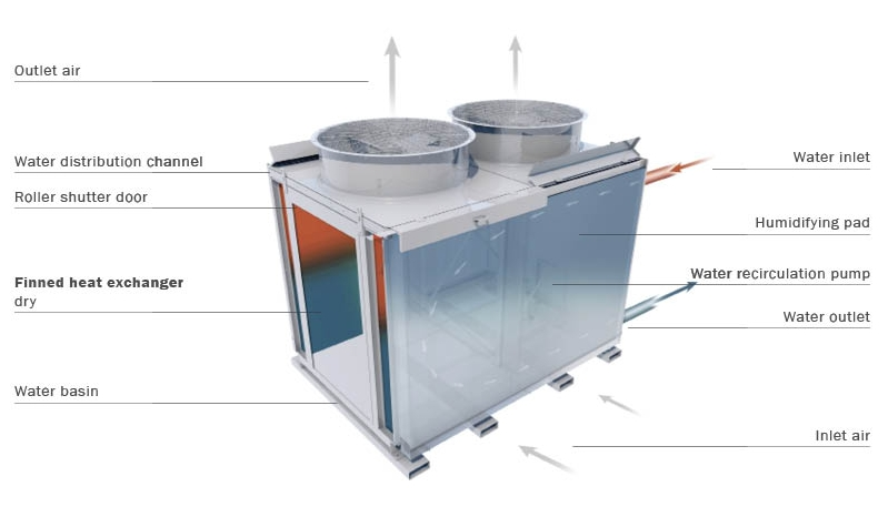 Adiabatic Fluid Cooler : Adiabatic cooler topaz jacir gohl ro